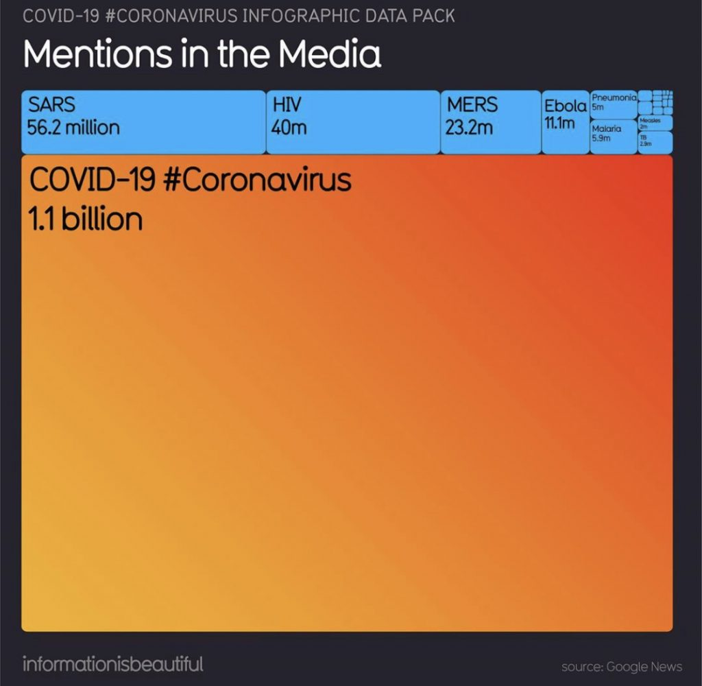 coronavirus mentions in the media