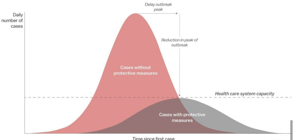 CDC graph of coronavirus estimated outbreak
