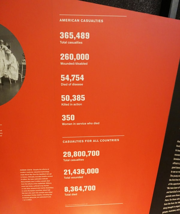 Overview of Casualties in WW1